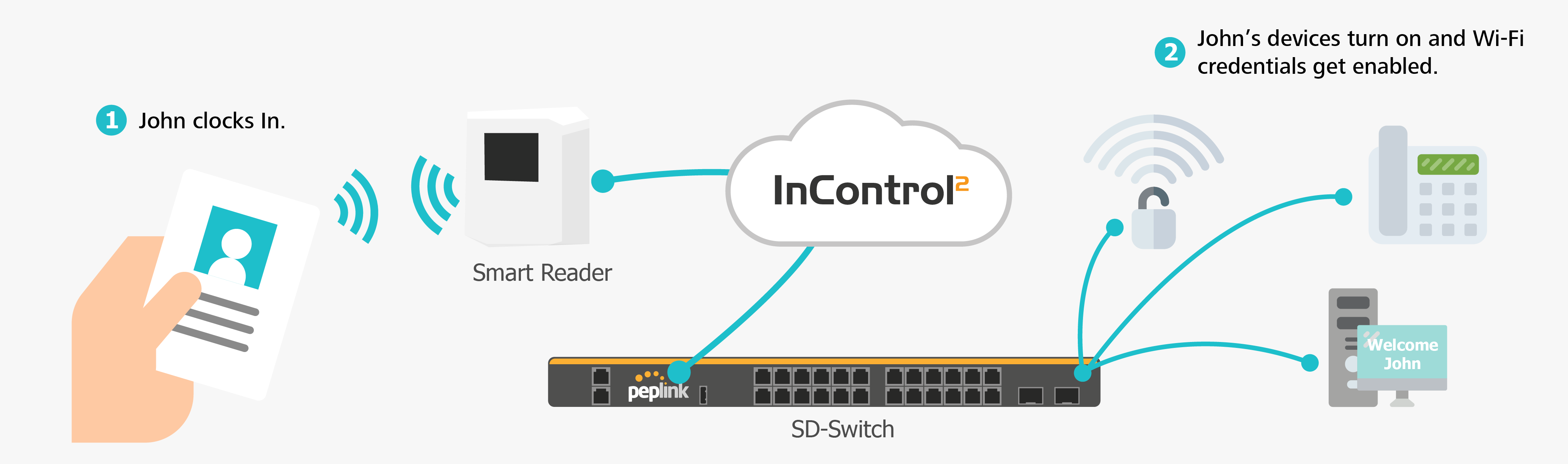 SD-Switch for an Intelligent Office